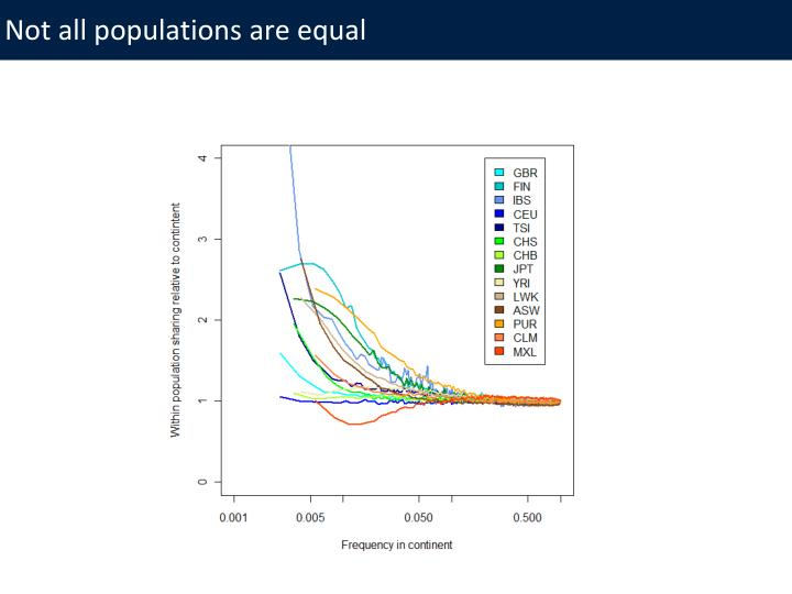 Not all populations are equal