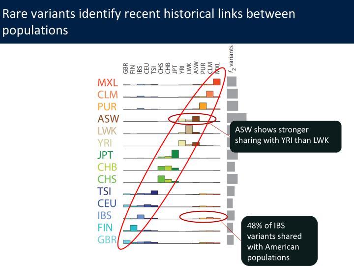 Rare variants identify recent historical links between populations