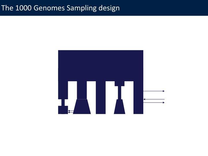 The 1000 Genomes Sampling design