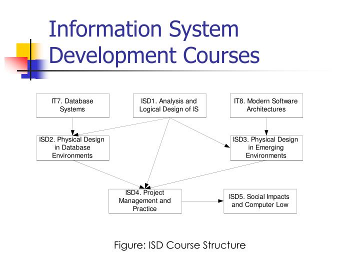Ppt Information System Development Courses Powerpoint Presentation Free Download Id 5598716