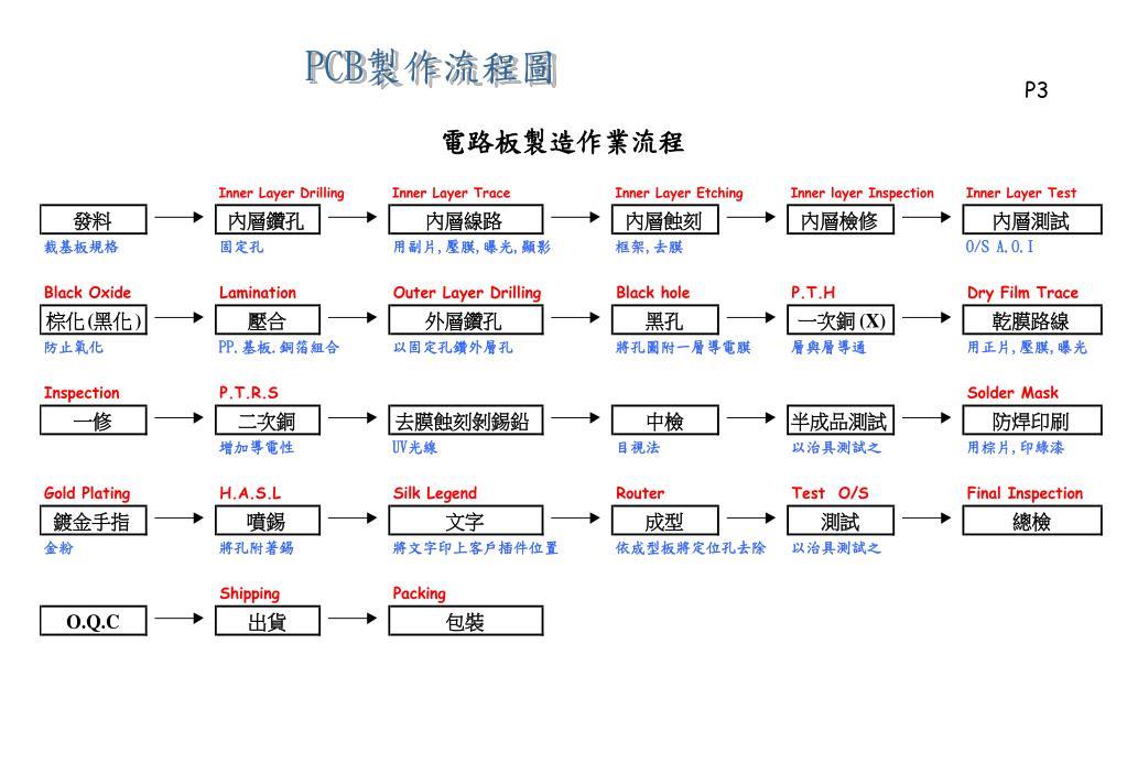 客户至上 服务第一_PPT - 印 刷 電 路 板 製 作 流 程 簡 介 PowerPoint Presentation - ID:5598804