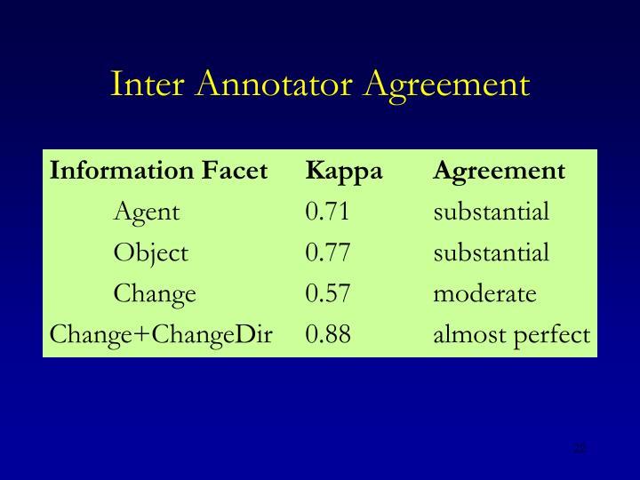 Inter Annotator Agreement