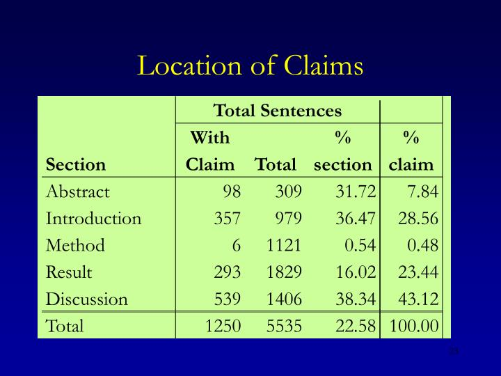 Location of Claims