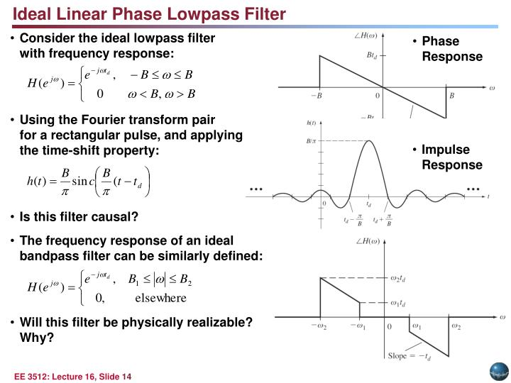 Ideal Linear Phase Lowpass Filter