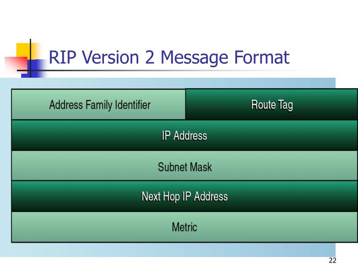 RIP Version 2 Message Format