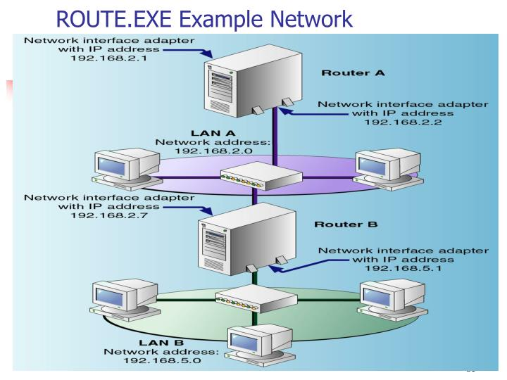 ROUTE.EXE Example Network