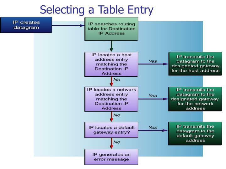 Selecting a Table Entry