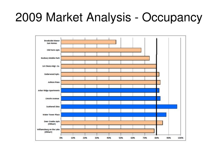 2009 Market Analysis - Occupancy