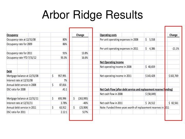 Arbor Ridge Results