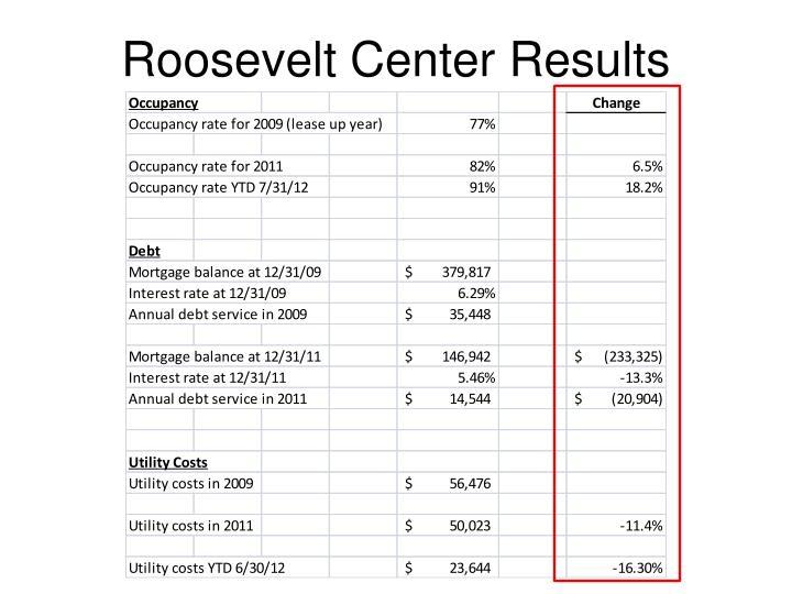Roosevelt Center Results