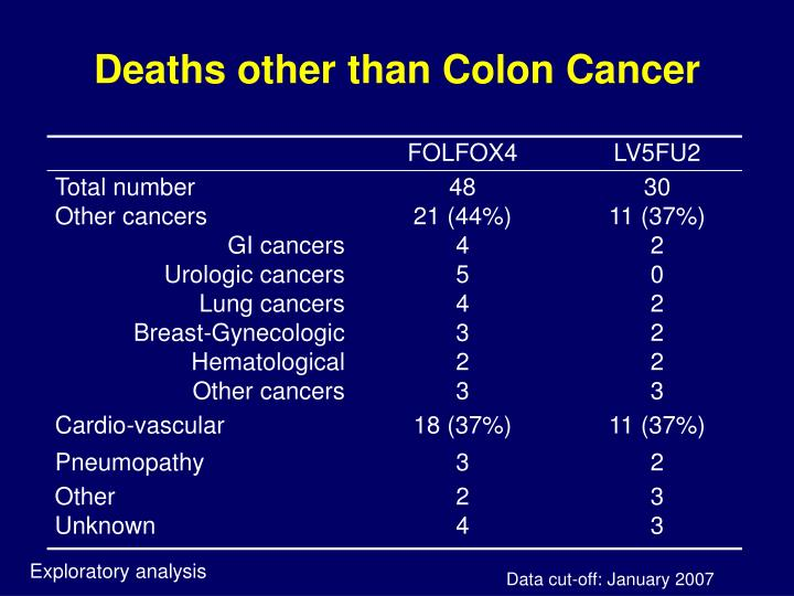 Deaths other than Colon Cancer