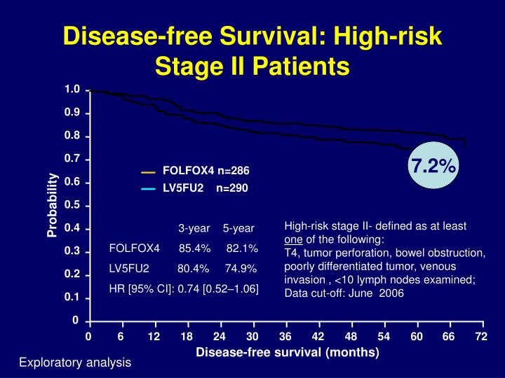 Disease-free Survival: High-risk Stage II Patients