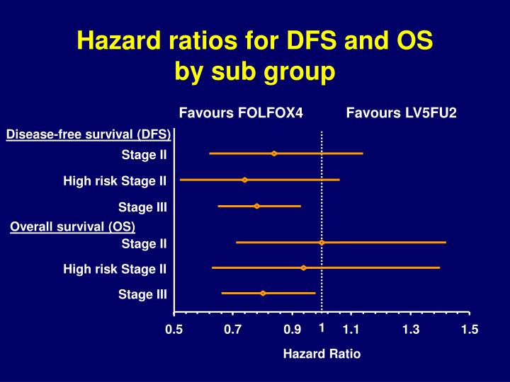Hazard ratios for DFS and OS
