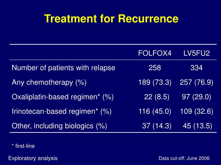 Treatment for Recurrence