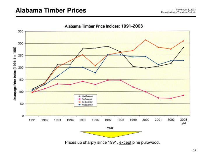 Alabama Timber Prices
