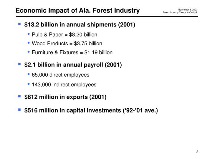 Economic Impact of Ala. Forest Industry