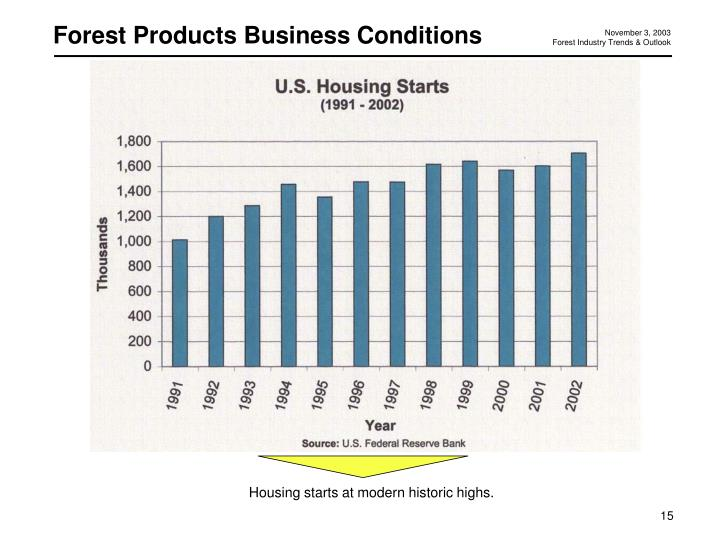 Forest Products Business Conditions