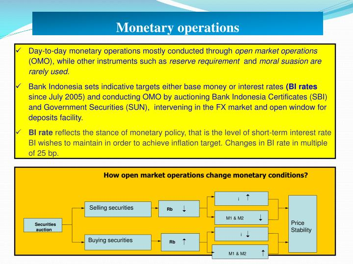 How open market operations change monetary conditions?