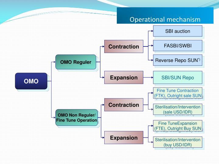 Operational mechanism