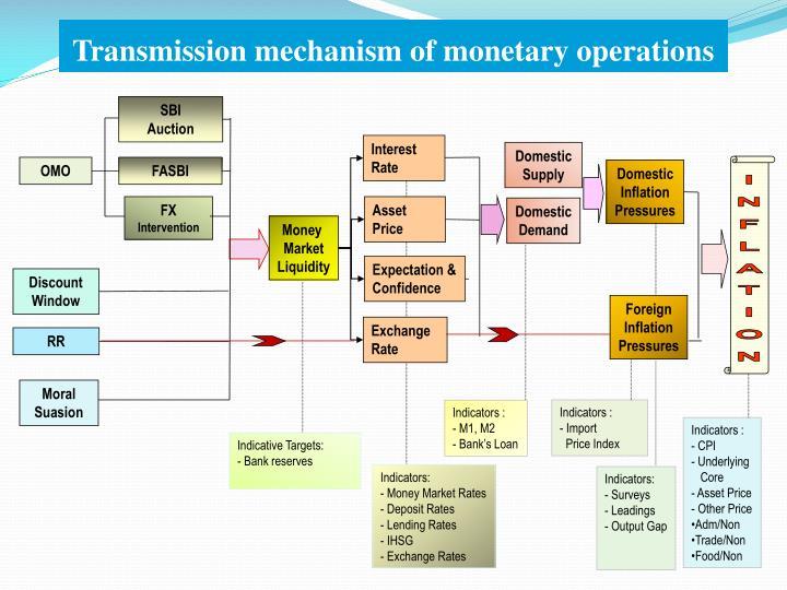 Transmission mechanism of monetary operations