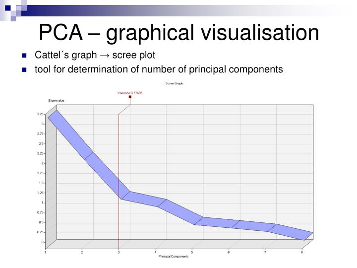 PCA – graphical visualisation
