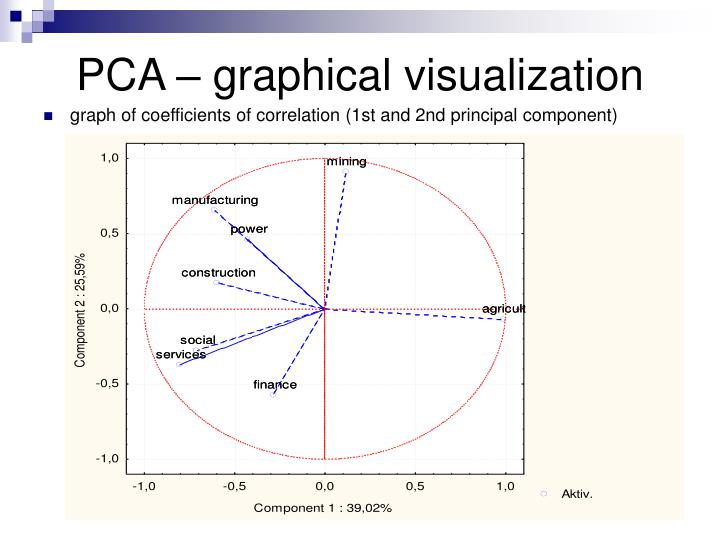 PCA – graphical visualization