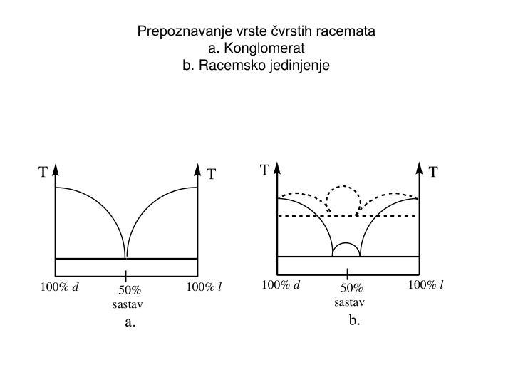 Prepoznavanje vrste vrstih racemata a konglomerat b racemsko jedinjenje