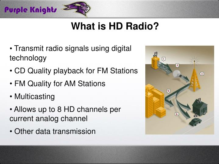 What is HD Radio?