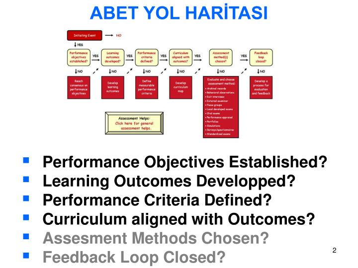 generic performance objectives Aimed at improving performance generic assessment factor: strategic plan by translating the strategic objectives identified in the performance management.