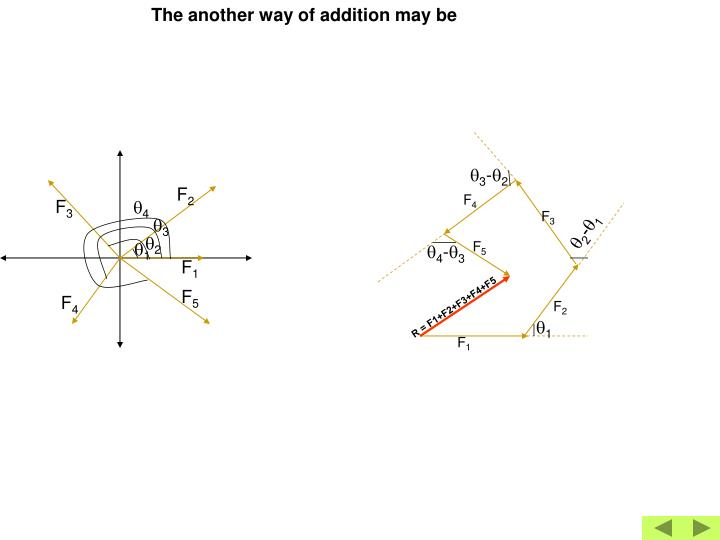 The another way of addition may be