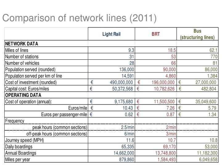 Comparison of network lines (2011)