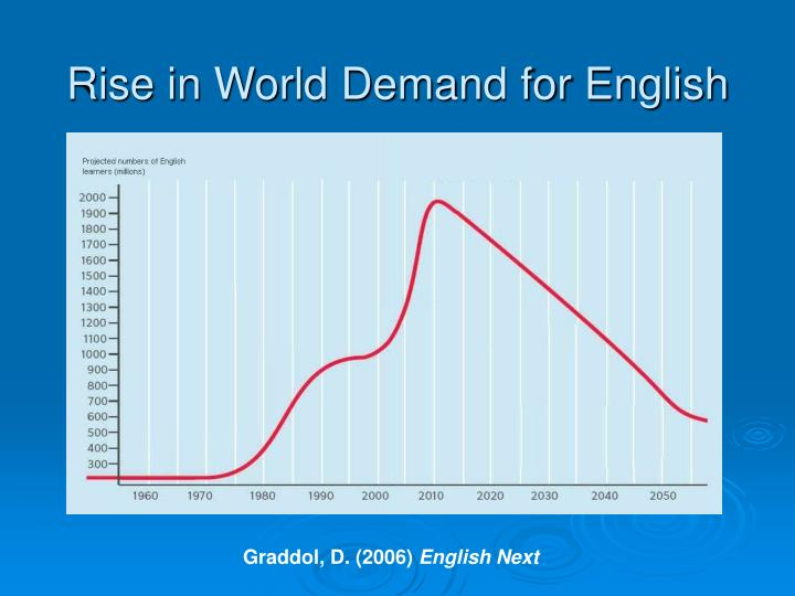 Rise in World Demand for English