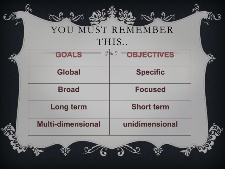 You Must Remember this..