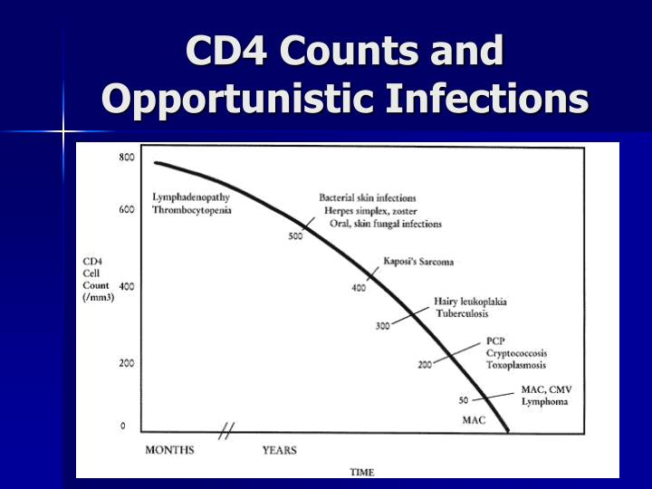 CD4 Counts and Opportunistic Infections