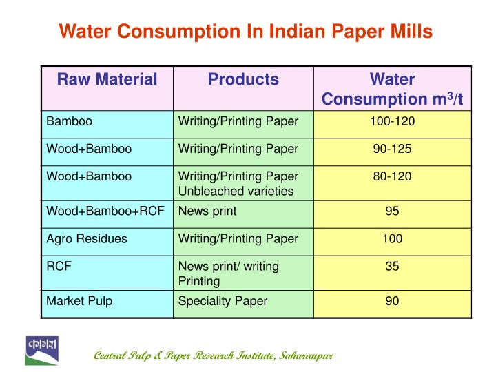 paper and pulp research institute saharanpur May be sent in an envelope superscribed with the post applied for and addressed to the director, central pulp & paper research institute, himmat nagar, paper mills rod, saharanpur-247001 (up) within 30 (thirty) days from publication of this advertisement in employment news.