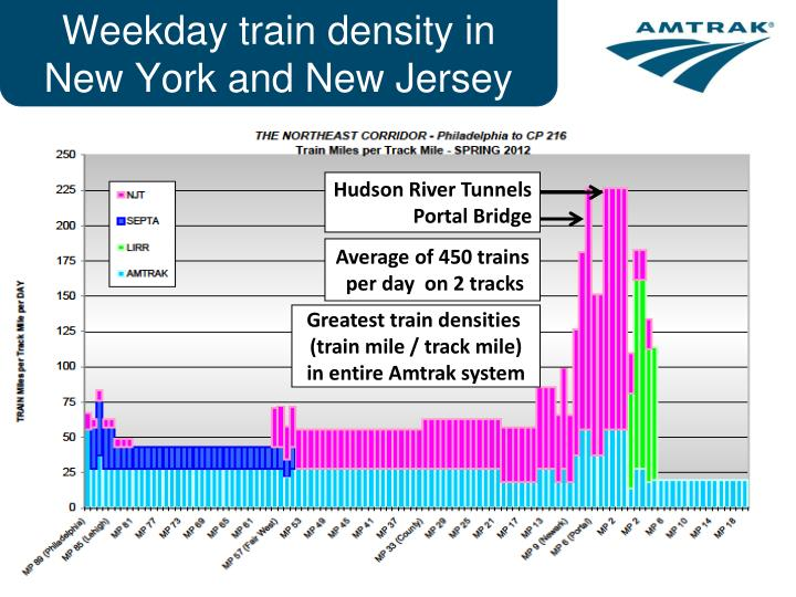 Weekday train density in New York and New Jersey