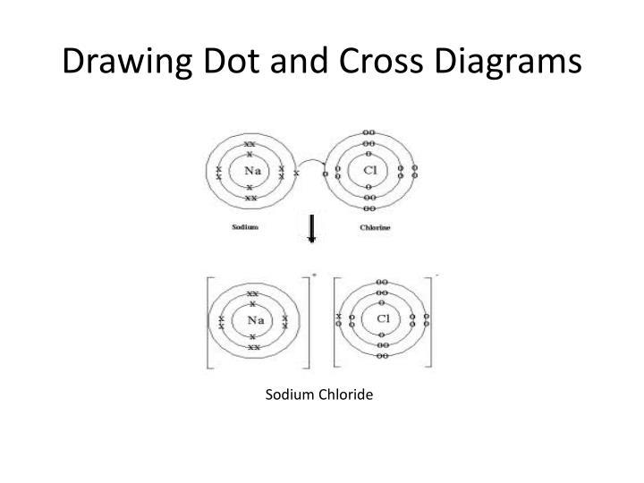 Ppt Ionic Bonding Powerpoint Presentation Id 5602517