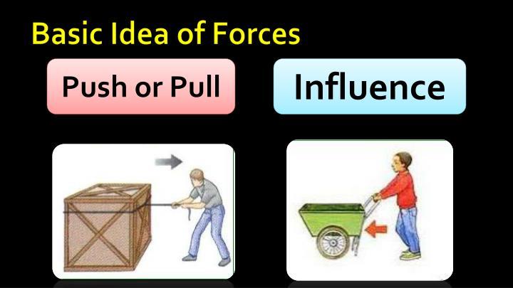 Basic Idea of Forces