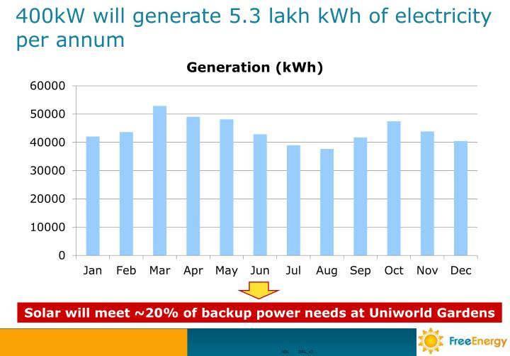 Solar will meet ~20% of backup power needs at