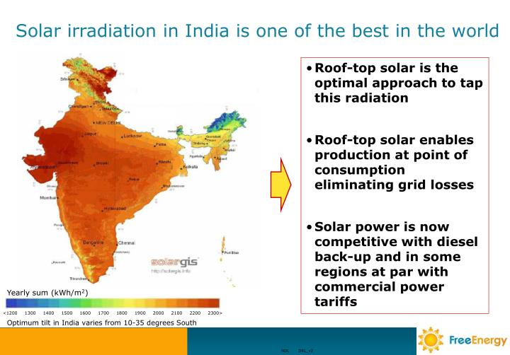 Solar irradiation in india is one of the best in the world