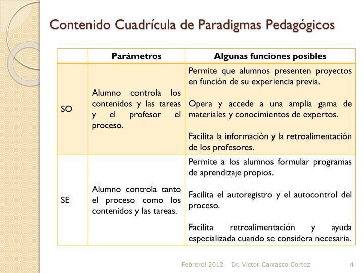 Contenido Cuadrícula de Paradigmas Pedagógicos