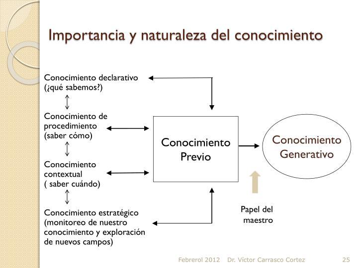 Importancia y naturaleza del conocimiento