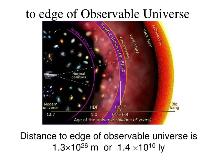 to edge of Observable Universe