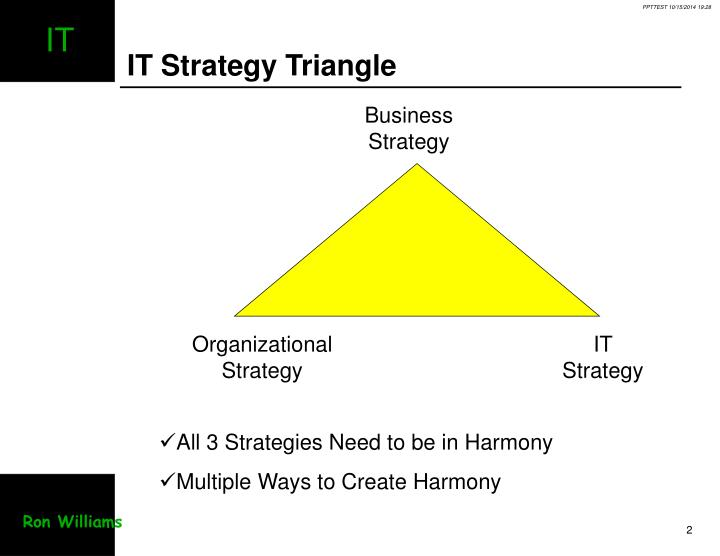 It strategy triangle