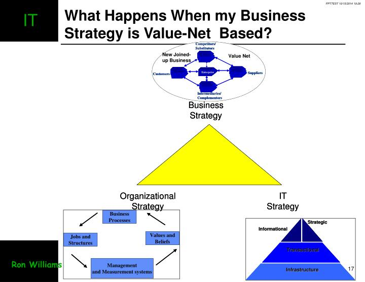 What Happens When my Business Strategy is Value-Net  Based?