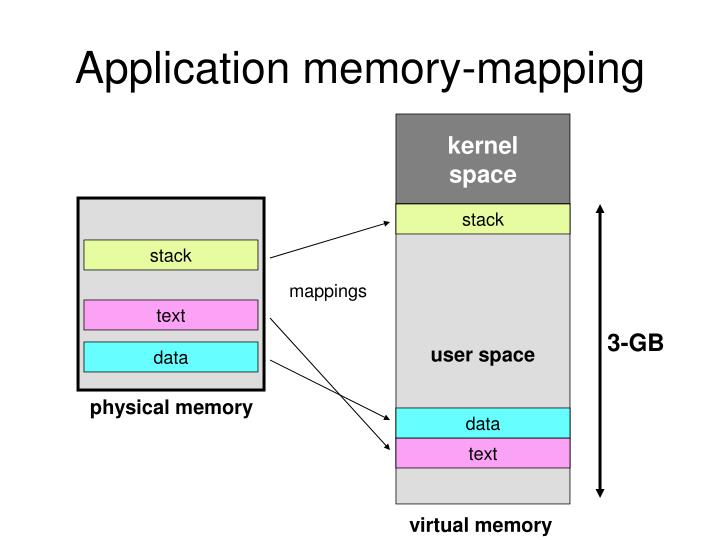 Application memory-mapping