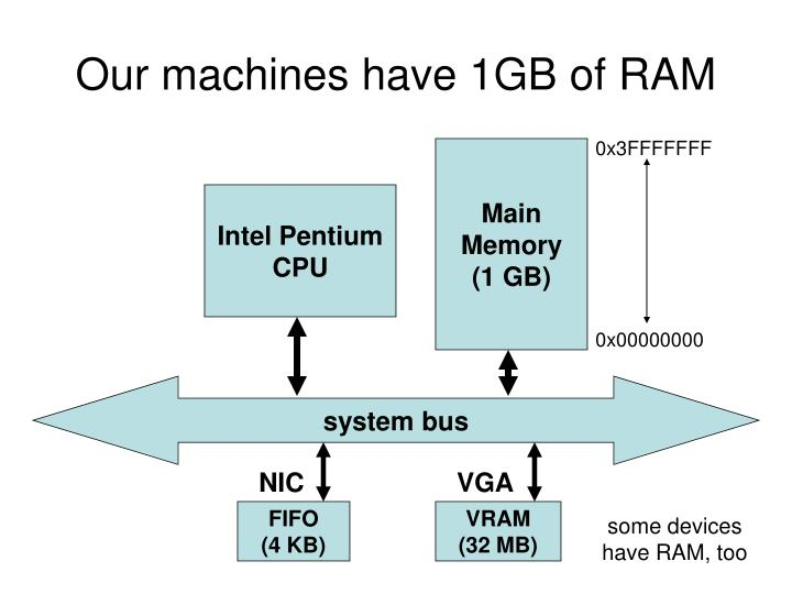 Our machines have 1GB of RAM