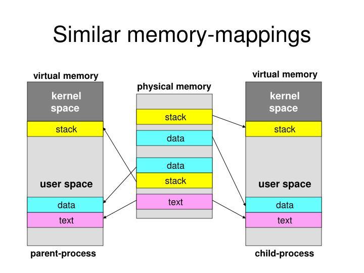 Similar memory-mappings