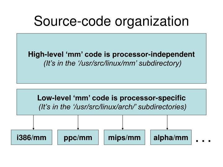 Source-code organization