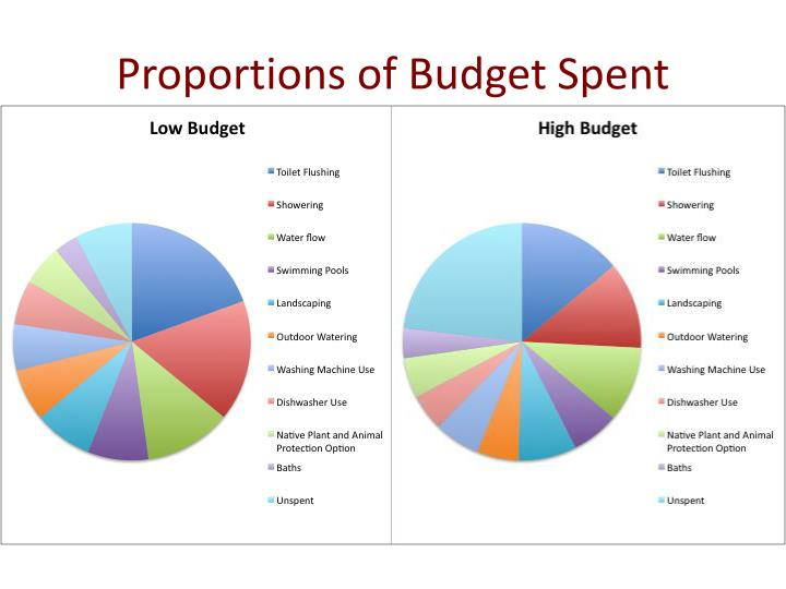 Proportions of Budget Spent